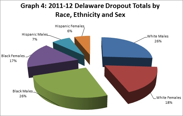 Graph 4: 2011-12 Delaware Dropout Totals by Race, Ethnicity and Sex