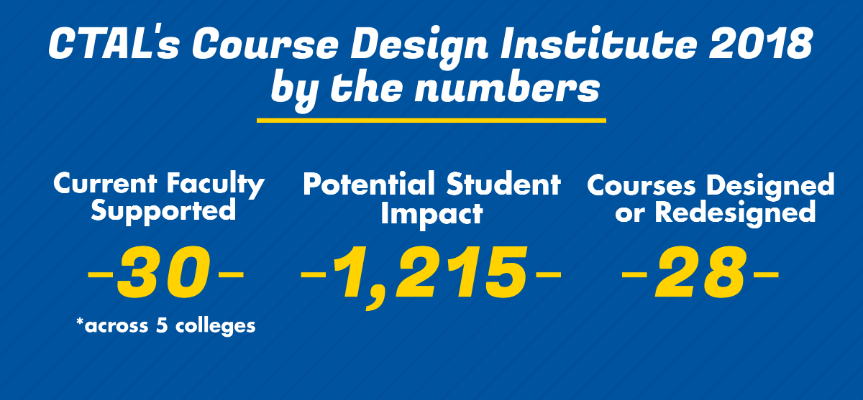 Course Design Institute 2018 impact infographic