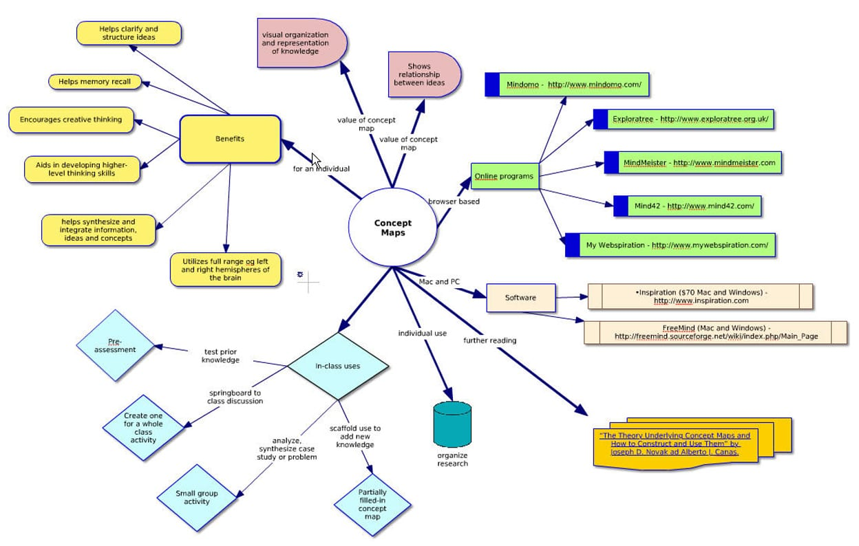 concept mapping conceptmap1 - Picture Of A Concept Map