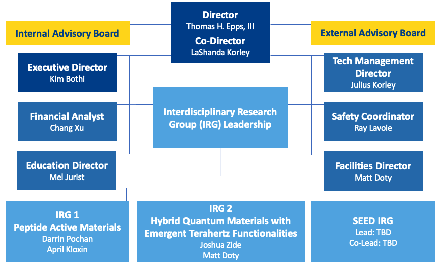 UD CHARM Organizational Structure