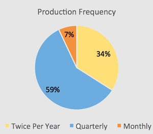 productionfrequency