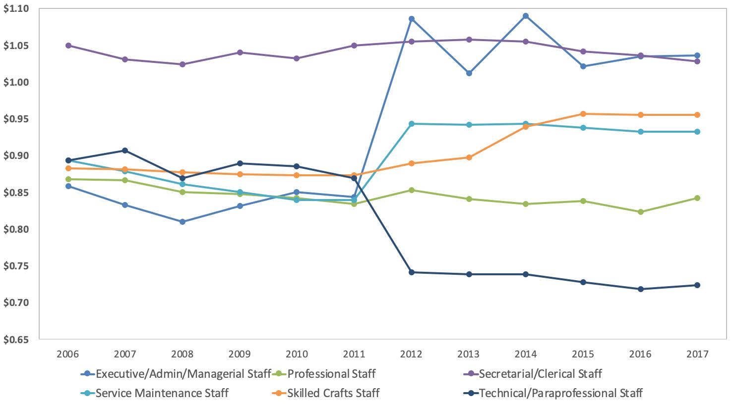 Staff Salary Ratios Women to Men line chart
