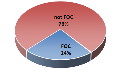 Pie chart showing the percentage of male Faculty/Staff of Color