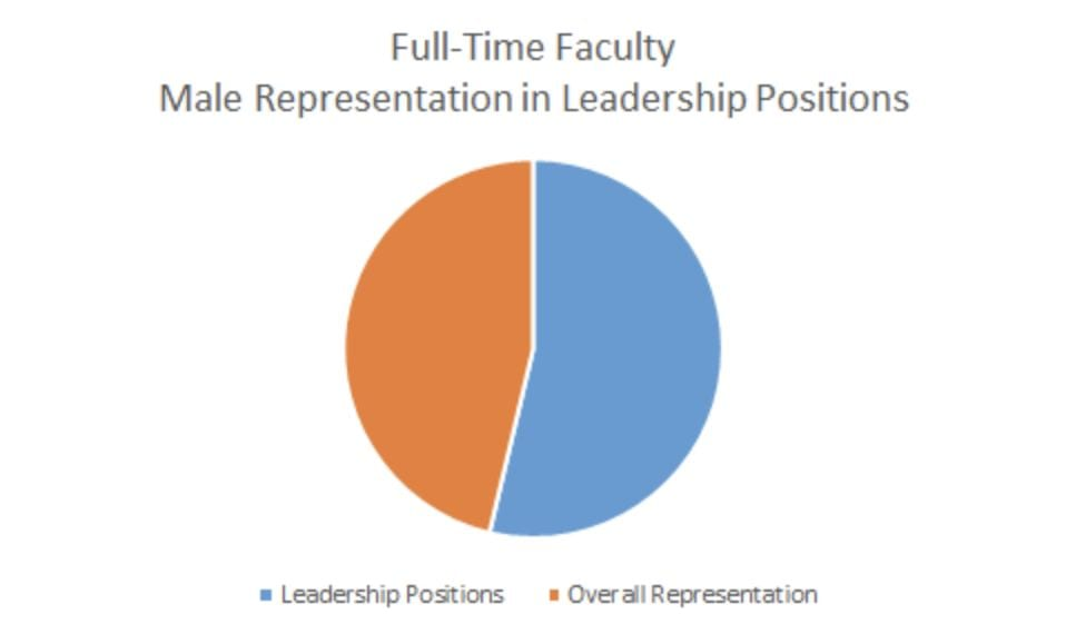Pie chart showing the percentage of male leadership in full-time faculty at UD