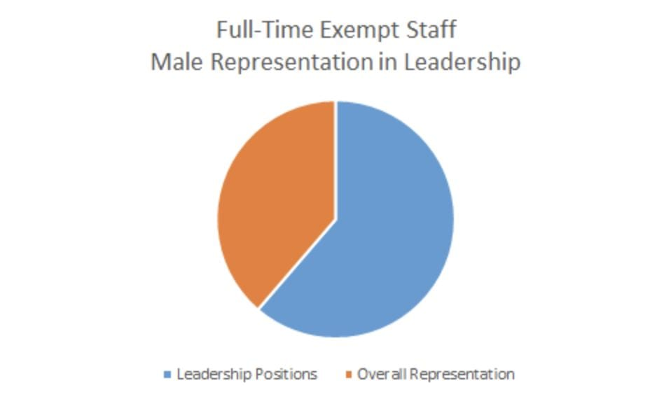 Pie chart showing the percentage of male leadership in full-time exempt staff at UD