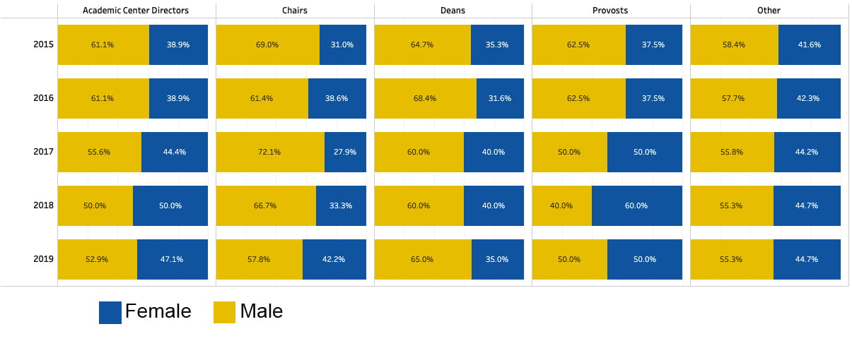 Faculty at UD - Percentage of Female Compared to Male in Leadership Roles