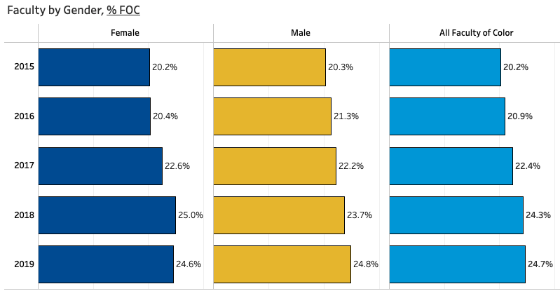 Faculty at UD - Percentage Female and Male Faculty of Color
