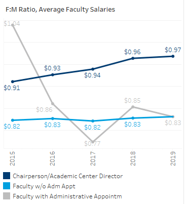 The graph below shows the female to male ratio of full-time faculty salaries over time. In 2019, the ratio was the closest to one dollar at the chairperson/academic center director level.