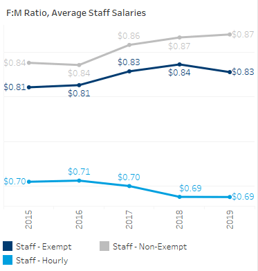 The graph below shows the female to male ratio of full-time staff salaries over time for the three main employment categories. The ratio was closest to one dollar for non-exempt staff and furthest from one dollar in the hourly category.