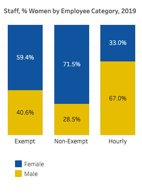 This chart shows the comparison between female and male staff in the three main employment categories in 2019. The percentage of female staff in non-exempt roles was the highest and female staff in hourly roles was the lowest.
