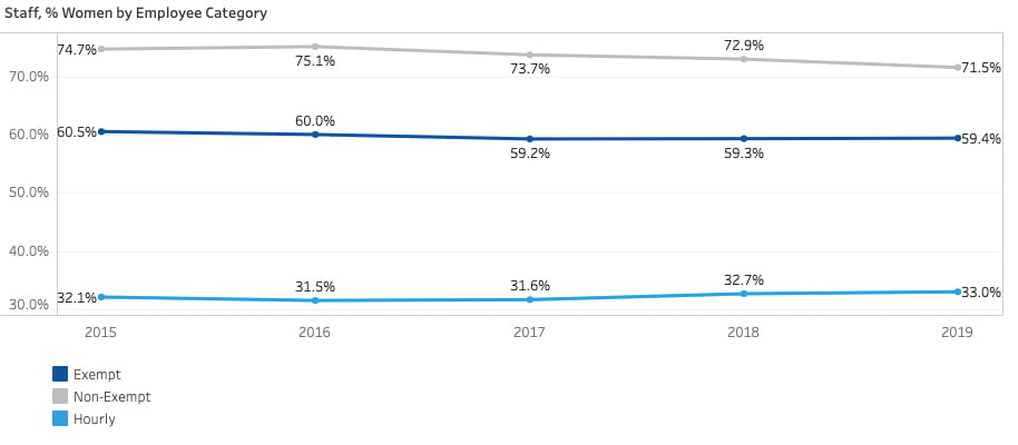 The following graph shows the percentage of female staff at UD over time for exempt staff, non-exempt staff and hourly staff.