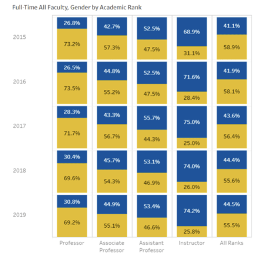 full-time all faculty, gender by academic rank