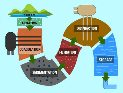 A basic water treatment process showing water leaving a stream and proceeding through different stages of treatment. The stages of treatment are aeration, coagulation, sedimentation, filtration, disinfection, and storage. From storage, the water is distributed to end users.