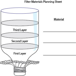 Diagram of top half of two-liter soda bottle, with the large opening on the top and the mouth of the bottle on the bottom. The mouth of the bottle has a coffee filter secured to it with a rubber band, blocking the opening completely. Three layers are demarcated for labeling to indicate which material is planned for which layer of the filter.]