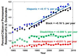 Stat Plot (PhD vs Time)