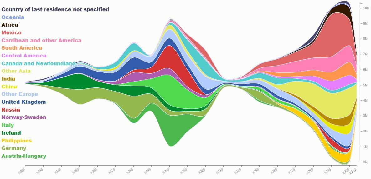 200 Years of Immigration in One Visual