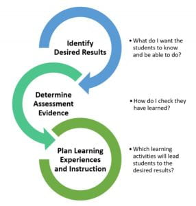 Identify desired results, determine assessment evidence, plan learning experiences and instructions. A model for backward design.