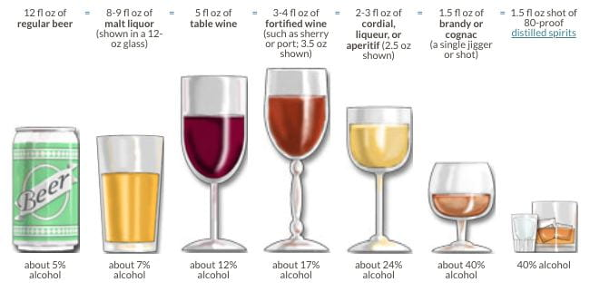 shows standard drink sizes with additional alcoholic beverage types.