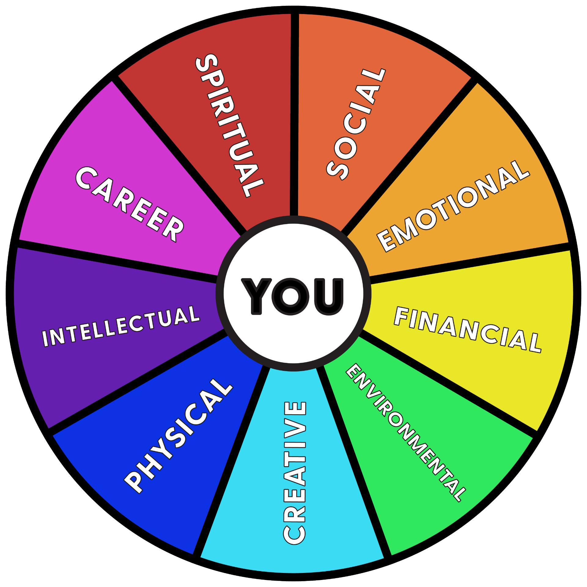 """wheel with the word """"you"""" in the center and surrounding it are spokes for each of the 9 wellness dimensions: social, emotional, financial, environmental, creative, physical, intellectual, career and spiritual."""