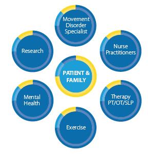 Parkinsons Disease Progression >> The Parkinson's Clinic | Nurse Managed Primary Care Center