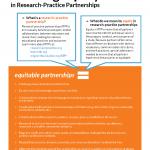 Cover of Building Equity in Research Practice Partnerships