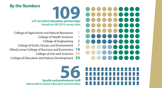 Infographic showing the 109 self-identified education partnerships and 56 staff interested in future education partnerships
