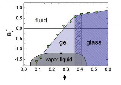 Phase Diagram from Eberle_Langmuir_2012_la2035054