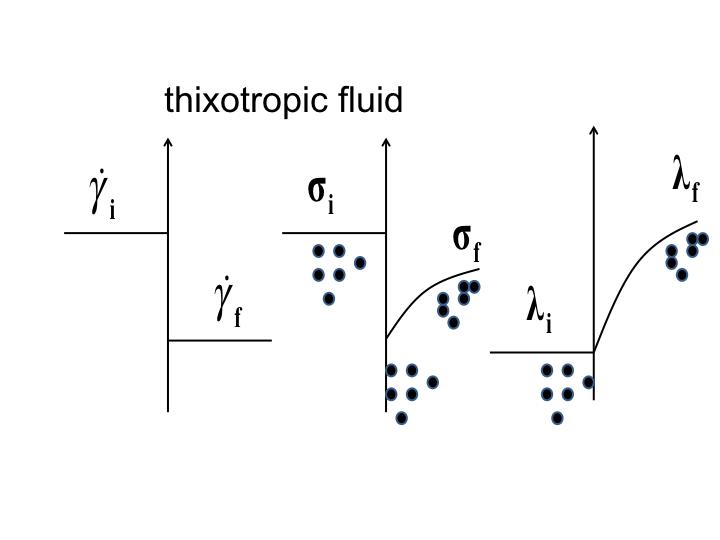 Thixotropydef