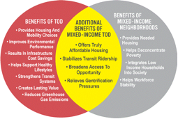 Benefits of Transit-Oriented Development Ven Diagram
