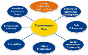 Flow chart explaining the components of comprehensive planning