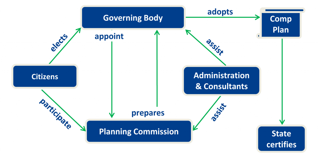 Diagram of the Roles in Comprehensive Planning process