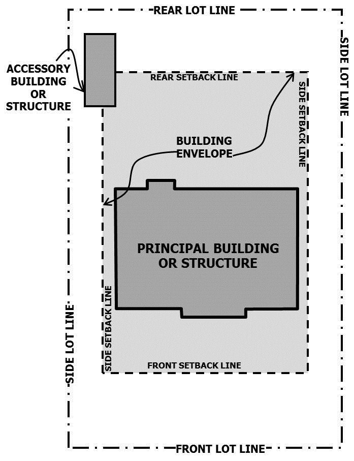 Example of a visual graphic displaying planning concepts