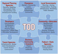 Puzzle Piece infographic displaying elements of Transit-Oriented Development