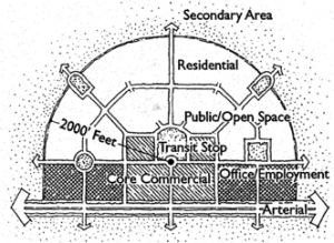 Diagram of Transit-Oriented Development model