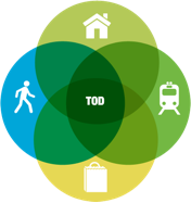 Ven diagram graphic showing the connection of people, residences, businesses, and transit through Transit-oriented development