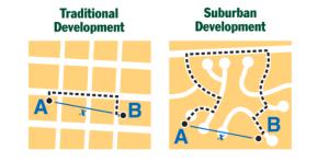 Example of Traditional Development vs. Suburban Development