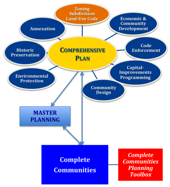 Flow chart explaining the components of comprehensive planning and how master planning aligns