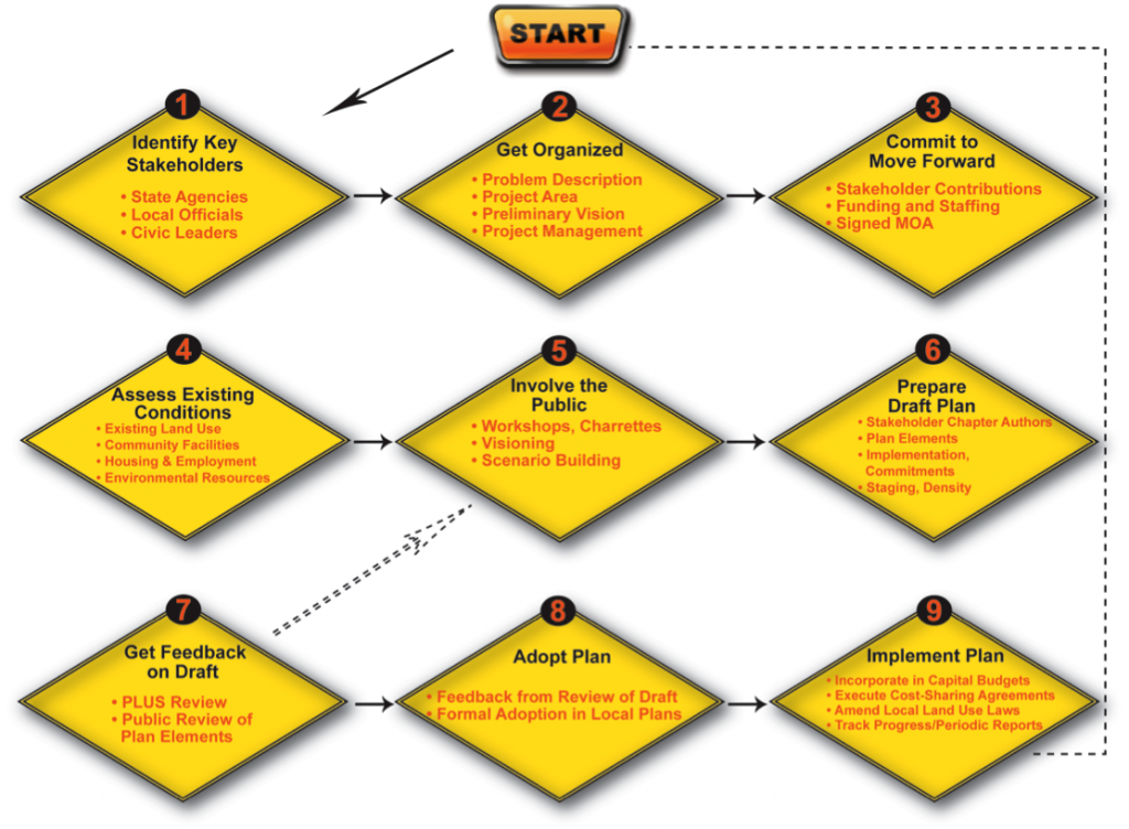 How to Do a Master Plan in Nine Easy Steps
