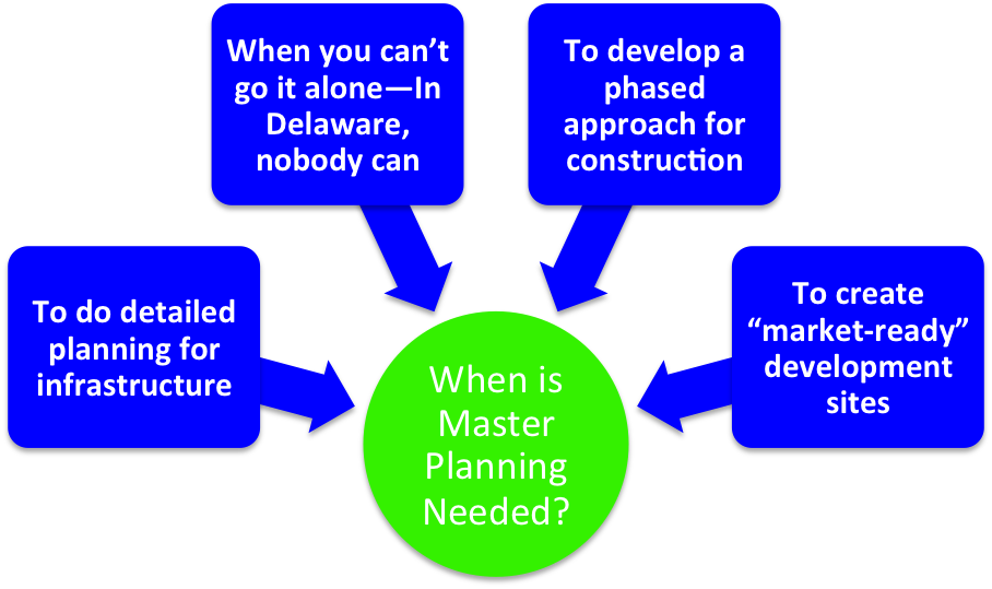 When Do You Need A Master Plan Planning For Complete Communities
