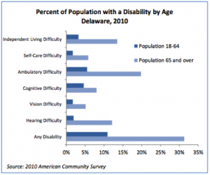 Graph showing the percent of people with disabilities by age in 2010.