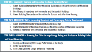 Steps of Green Building Standards
