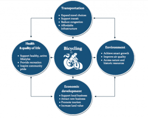 Benefits of Active Transportation