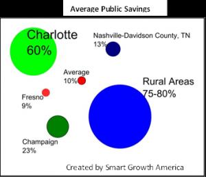 average public savings