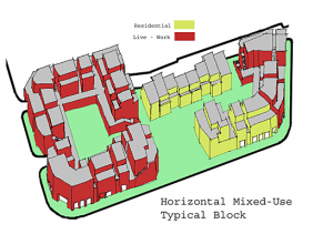 horizontal mixed use development