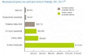 municipal property tax yield