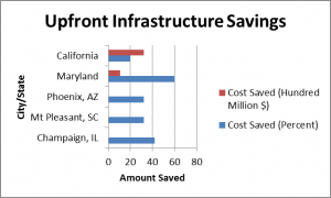 upfront infrastructure savings
