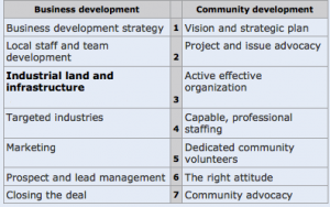 ICMA economic development