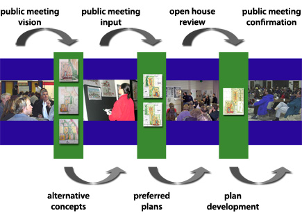 Image showing the feedback pattern of public engagement through a charrette. The pattern is as follows: public meeting vision, alternative concepts, public meeting input, preferred plans, open house review, plan development, and public meeting confirmation.