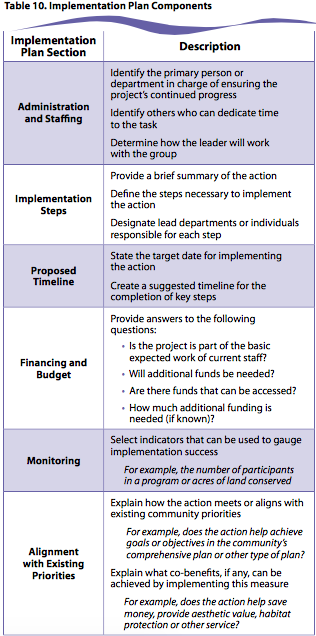 Image of Implementation Plan Components
