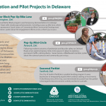 Through outreach across the state of Delaware, three case studies for pop-up demonstration and pilot projects were featured on the Complete Communities Toolbox. This infographic summarizes each case examined, all of which used low-cost materials to put in place a temporary traffic calming structure.